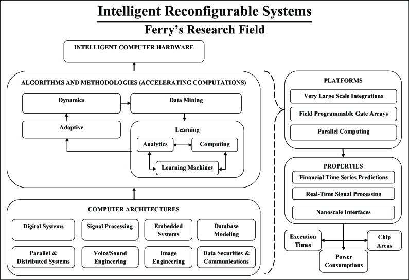 Intelligent Reconfigurable Systems - Ferry's Research Roadmap